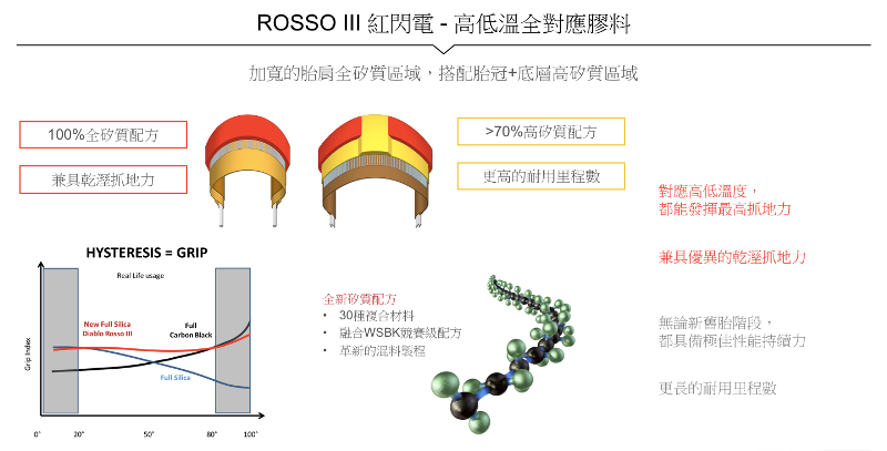 proimages/IN新聞/2016/06/PIRELLI_倍耐力_DIABLO_ROSSO_III海外測試/ROSSO010.png