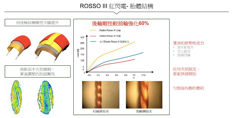 proimages/IN新聞/2016/06/PIRELLI_倍耐力_DIABLO_ROSSO_III海外測試/ROSSO09.png